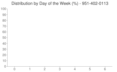 Distribution By Day 951-402-0113